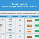 Виртуальные казино и их рейтинговая система